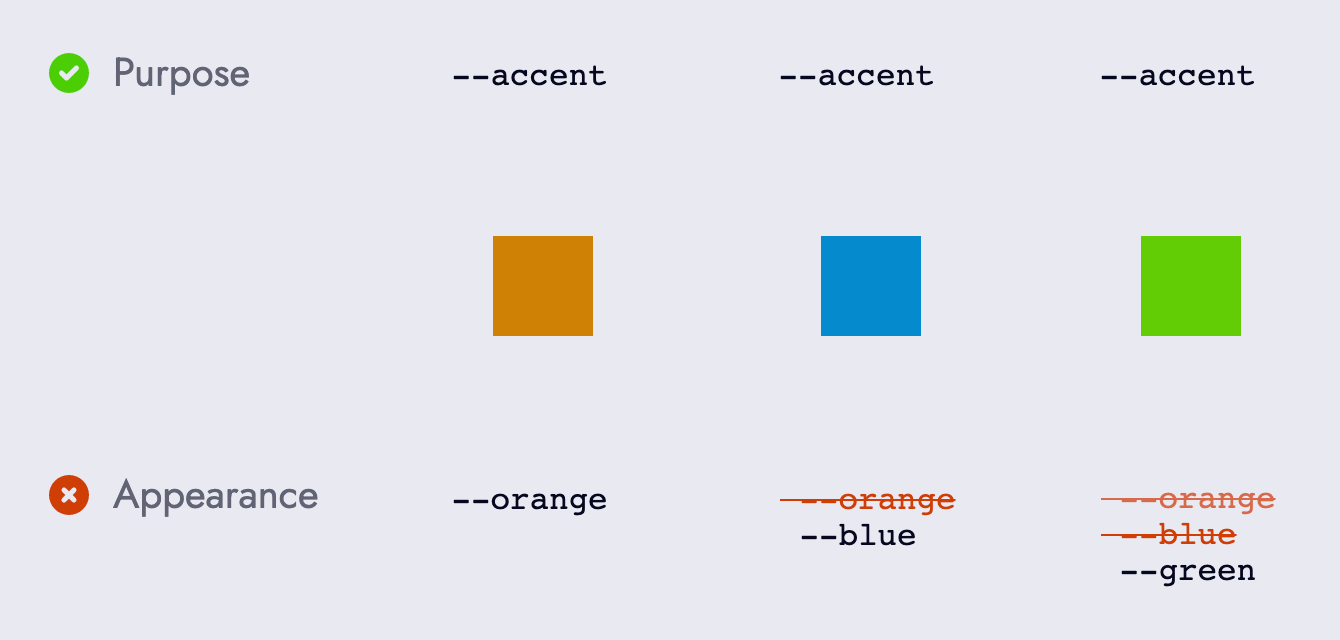 3 different coloured squares: orange, blue, and green. Above each square is the variable --accent which describes the purpose of the colour. Below each square is a variable named after each colour.
